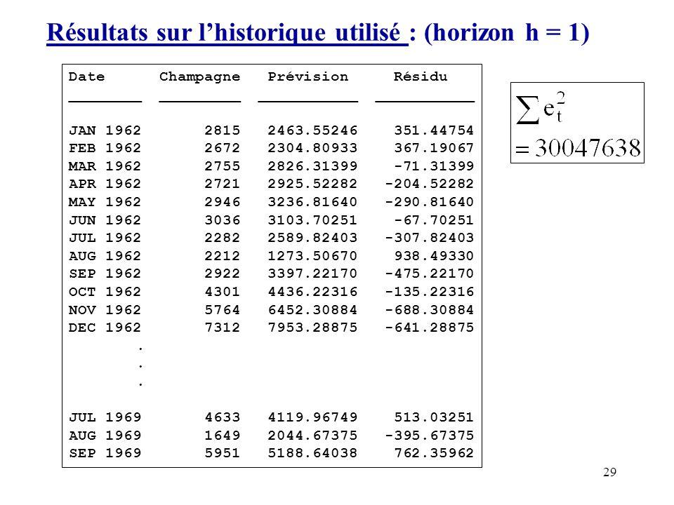 Résultats sur l'historique utilisé : (horizon h = 1)
