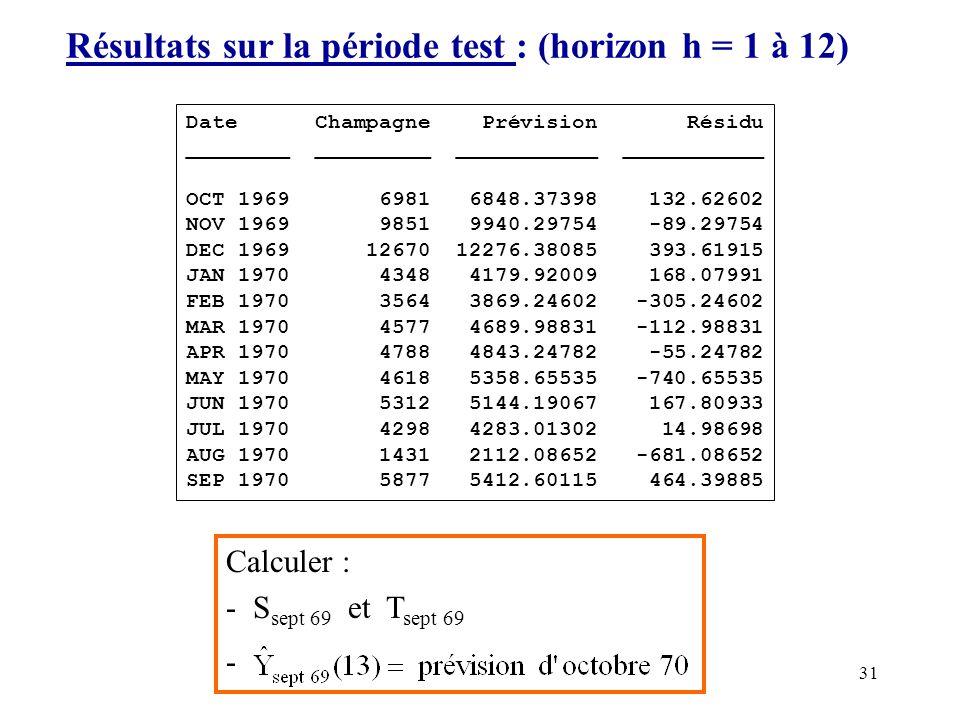 Résultats sur la période test : (horizon h = 1 à 12)