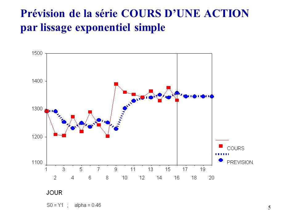 Prévision de la série COURS D'UNE ACTION par lissage exponentiel simple