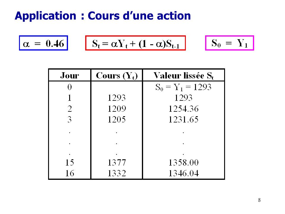 Application : Cours d'une action