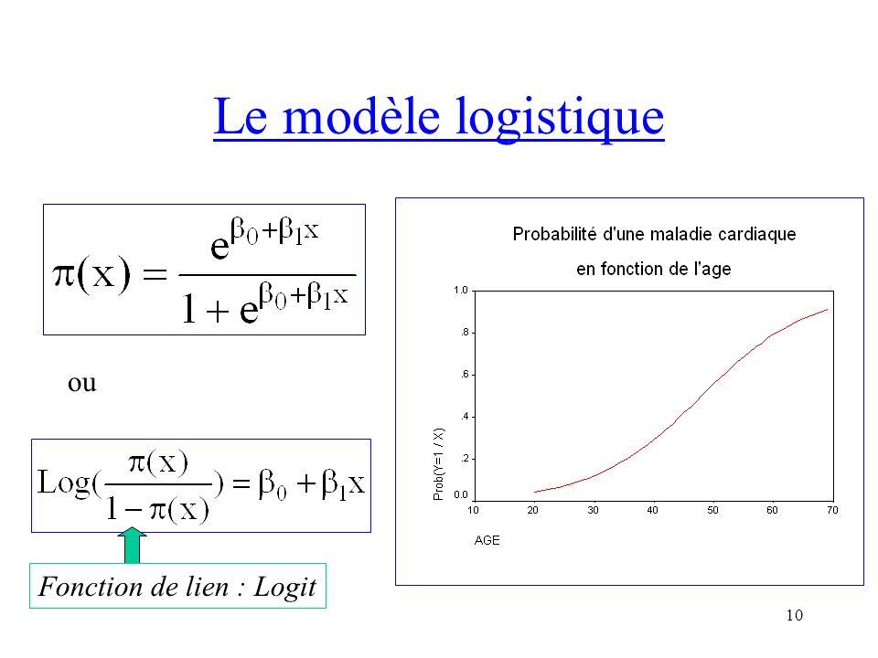 Le modèle logistique ou Fonction de lien : Logit