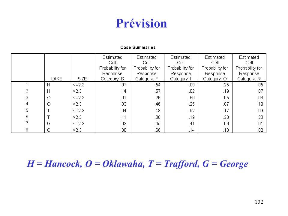 Prévision H = Hancock, O = Oklawaha, T = Trafford, G = George