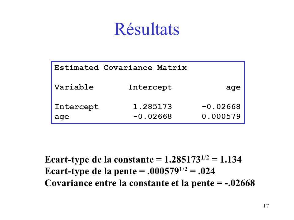 Résultats Ecart-type de la constante = 1.2851731/2 = 1.134