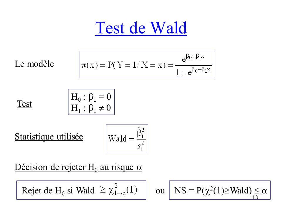 Test de Wald Le modèle H0 : 1 = 0 H1 : 1  0 Test