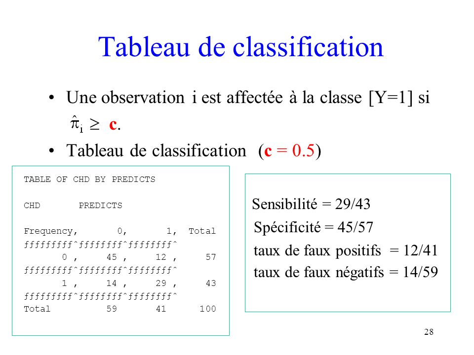 Tableau de classification