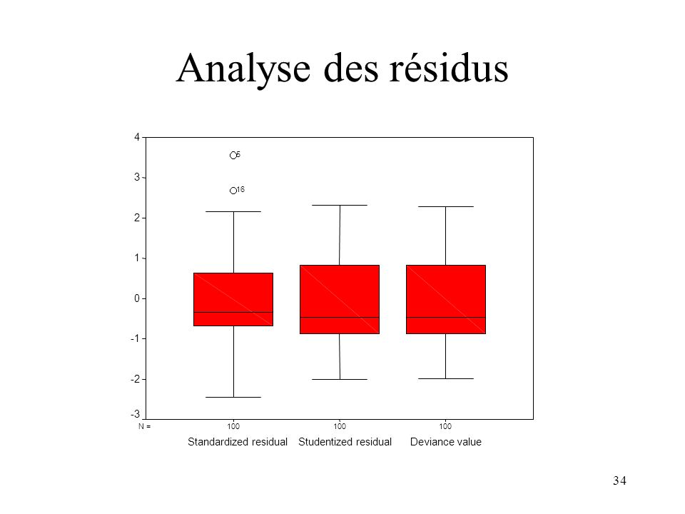 Analyse des résidus 4 3 2 1 -1 -2 -3 Standardized residual