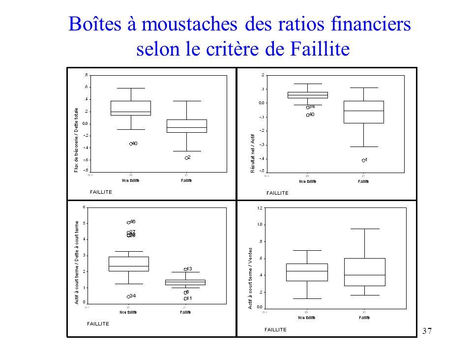 Boîtes à moustaches des ratios financiers selon le critère de Faillite