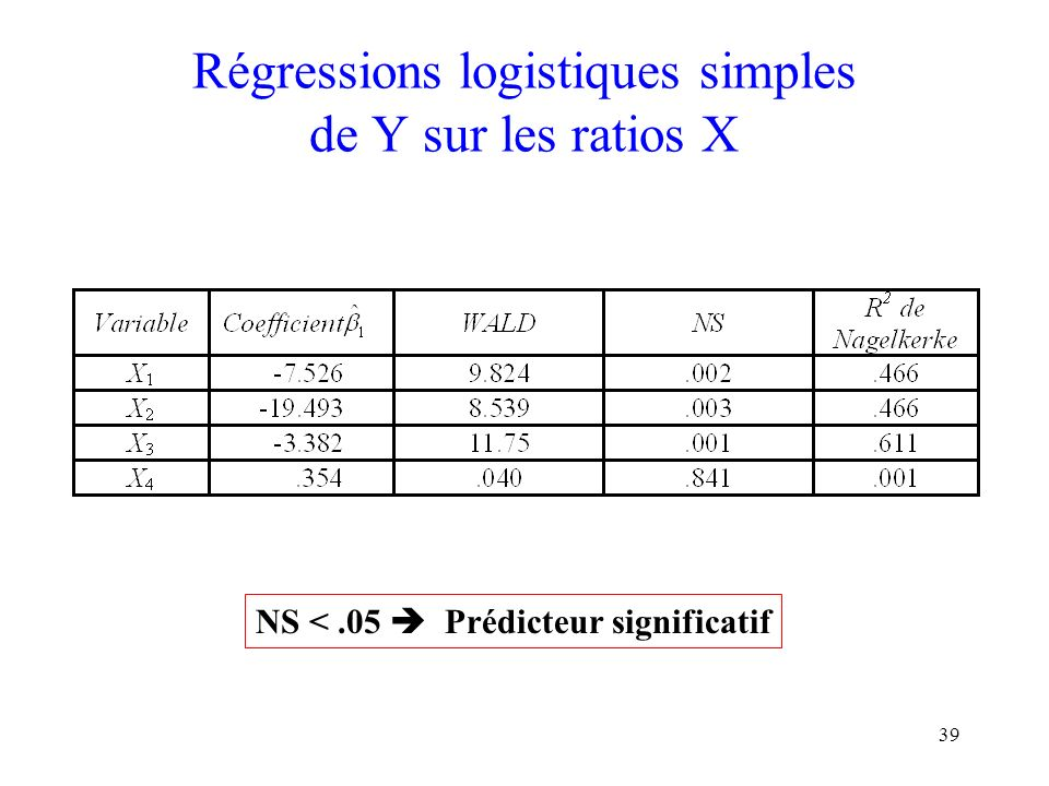 Régressions logistiques simples de Y sur les ratios X