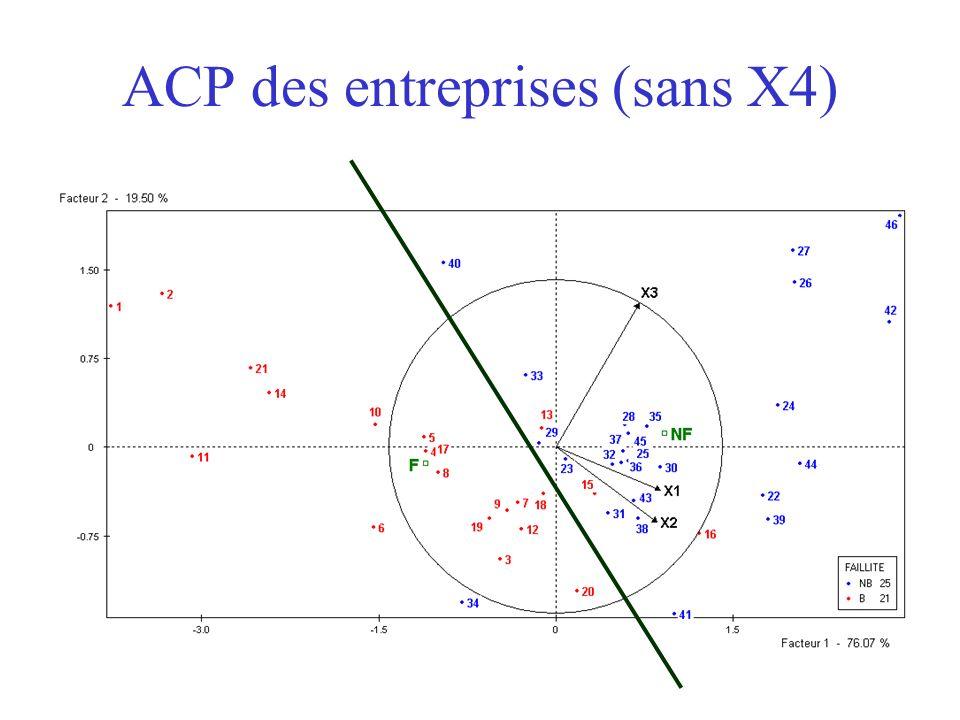ACP des entreprises (sans X4)