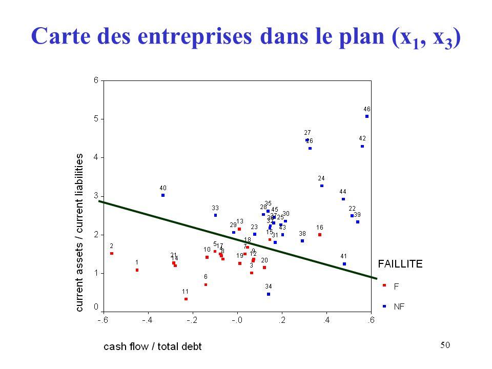 Carte des entreprises dans le plan (x1, x3)