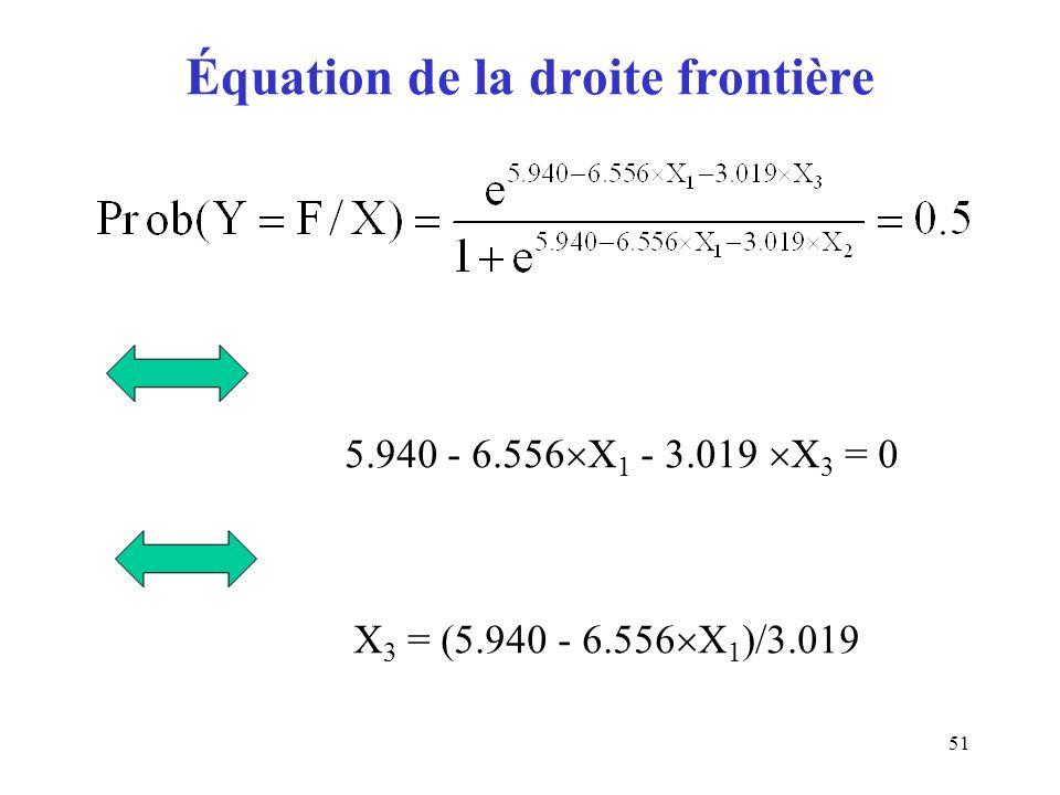 Équation de la droite frontière
