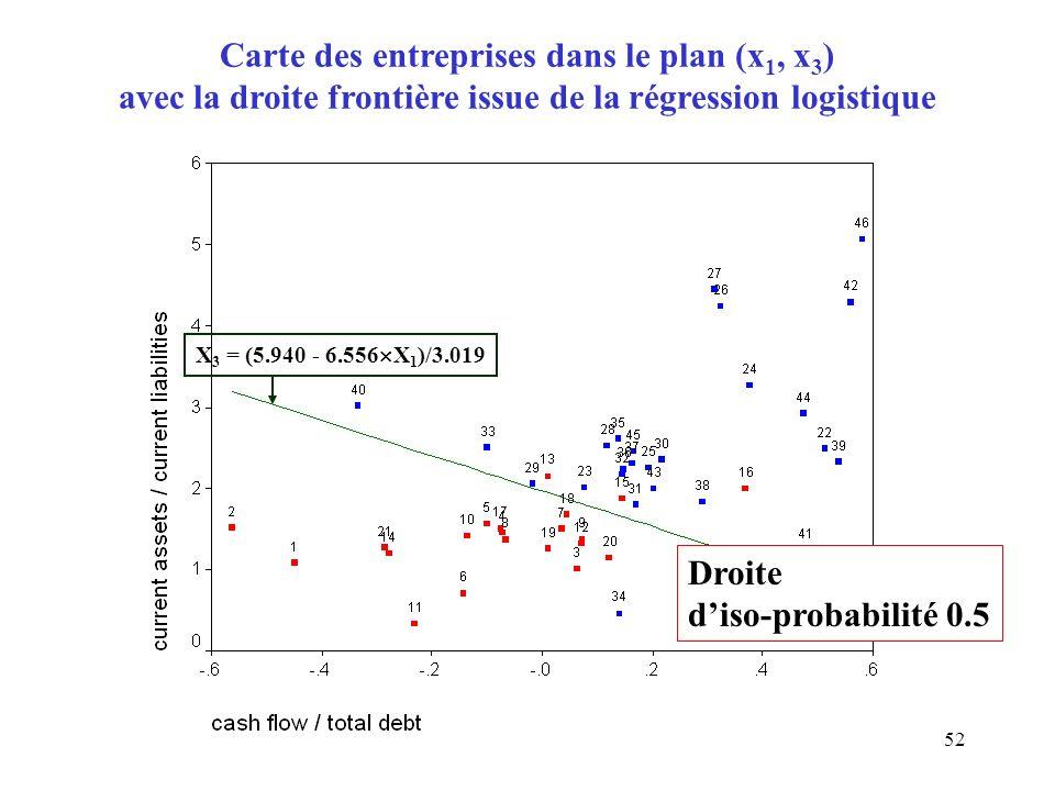 Carte des entreprises dans le plan (x1, x3) avec la droite frontière issue de la régression logistique