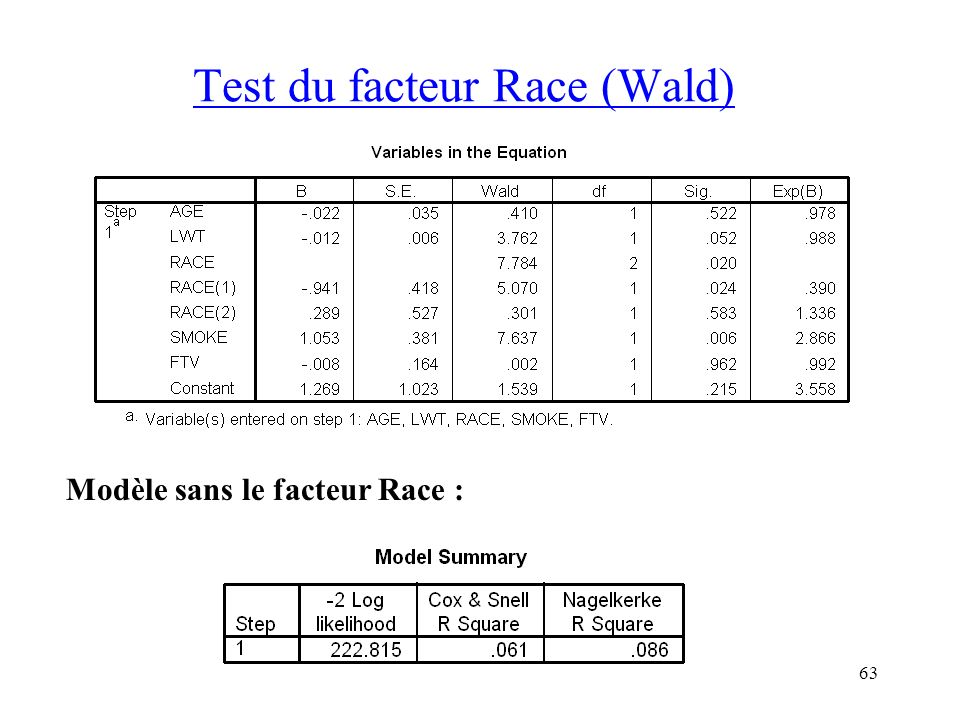 Test du facteur Race (Wald)