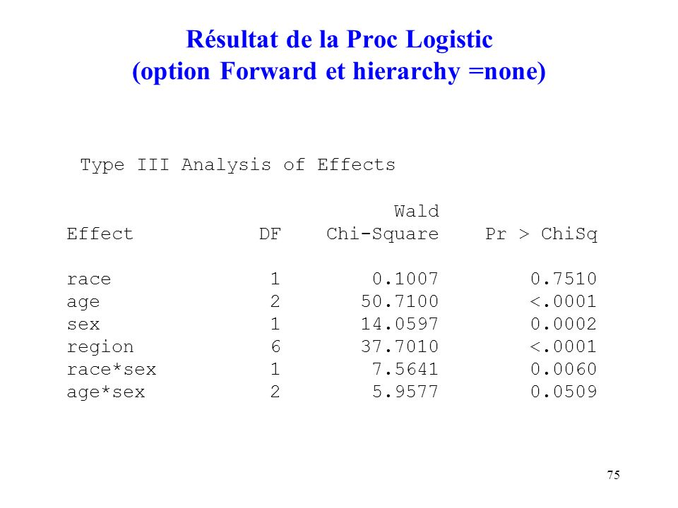 Résultat de la Proc Logistic (option Forward et hierarchy =none)