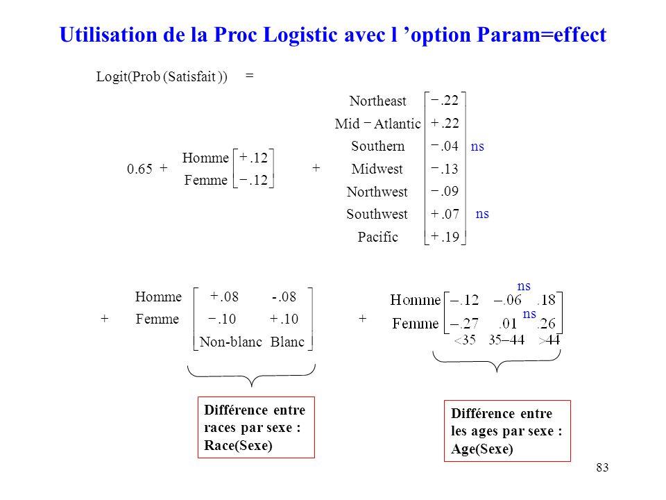 Utilisation de la Proc Logistic avec l 'option Param=effect