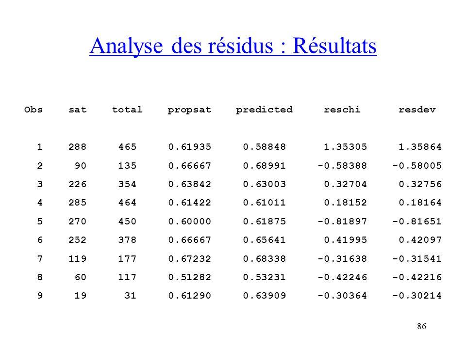 Analyse des résidus : Résultats