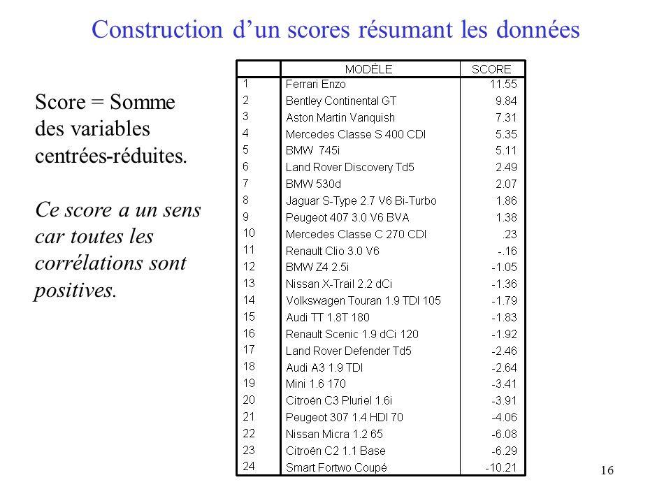 Construction d'un scores résumant les données