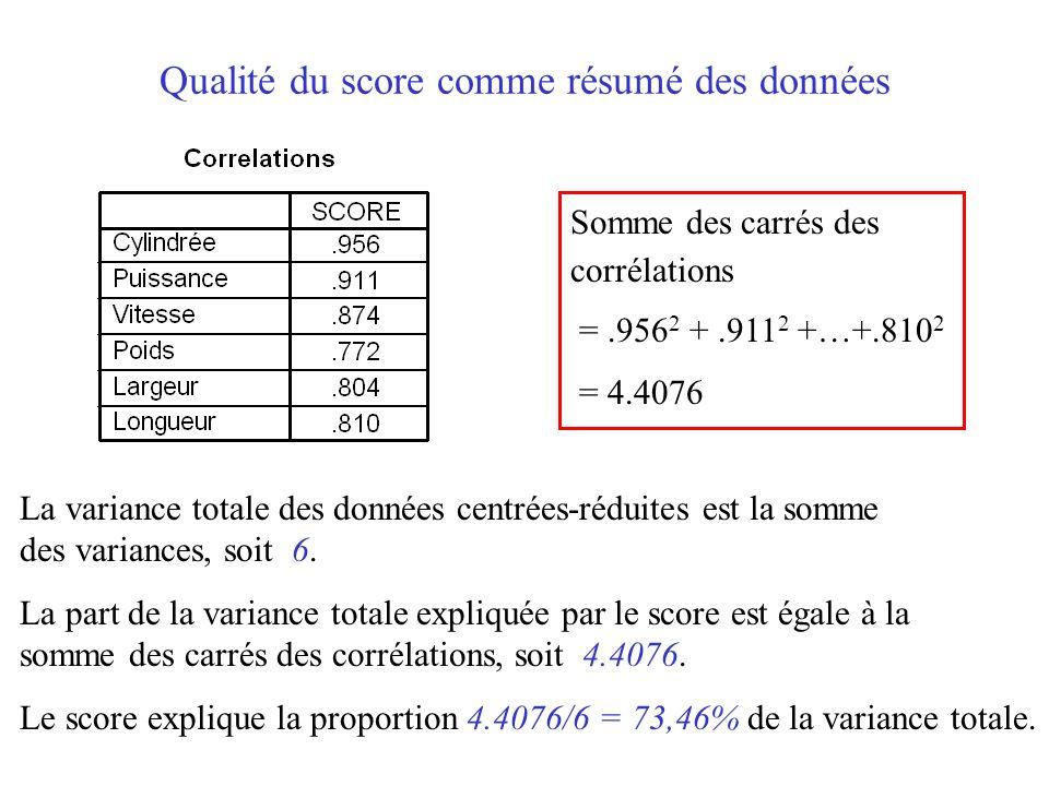 Qualité du score comme résumé des données
