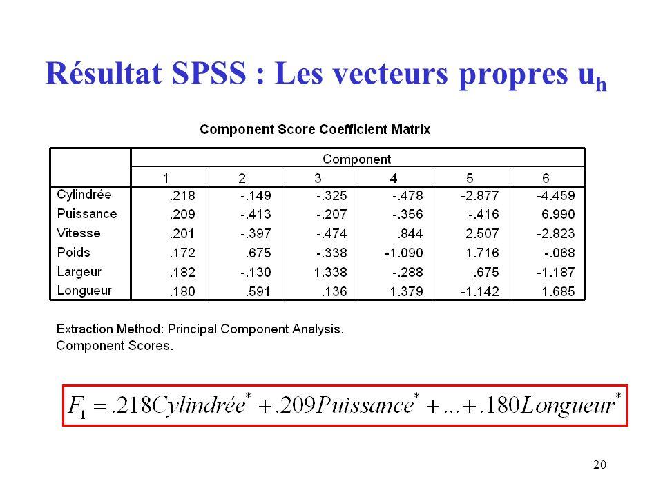 Résultat SPSS : Les vecteurs propres uh