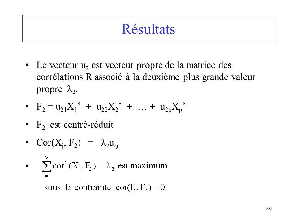 Résultats Le vecteur u2 est vecteur propre de la matrice des corrélations R associé à la deuxième plus grande valeur propre 2.