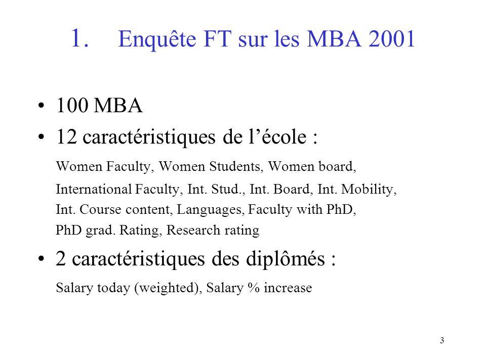 1. Enquête FT sur les MBA 2001 100 MBA
