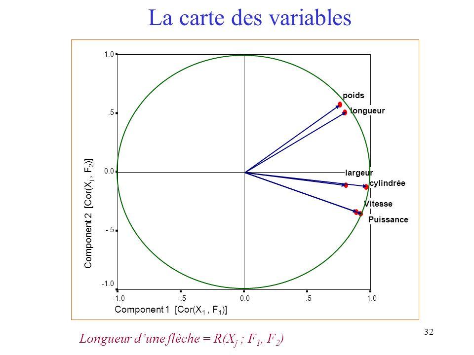Longueur d'une flèche = R(Xj ; F1, F2)