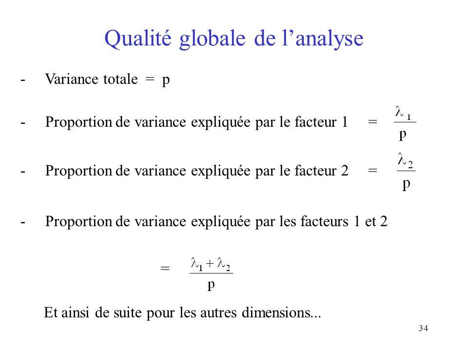 Qualité globale de l'analyse