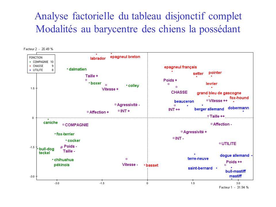 Analyse factorielle du tableau disjonctif complet Modalités au barycentre des chiens la possédant