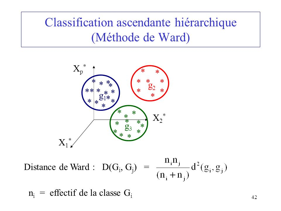 Classification ascendante hiérarchique (Méthode de Ward)