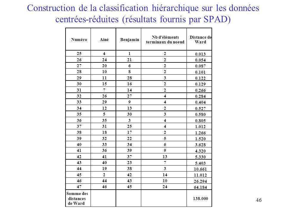 Construction de la classification hiérarchique sur les données centrées-réduites (résultats fournis par SPAD)