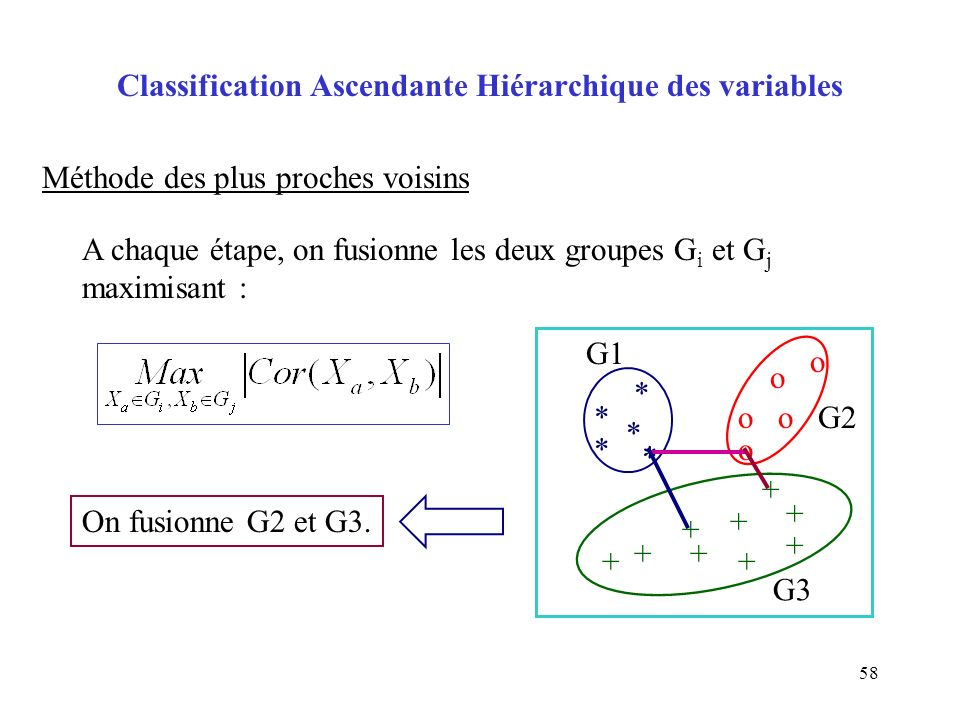 Classification Ascendante Hiérarchique des variables