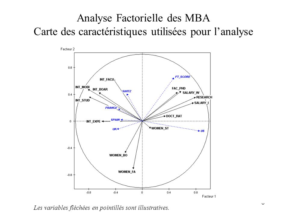 Analyse Factorielle des MBA Carte des caractéristiques utilisées pour l'analyse