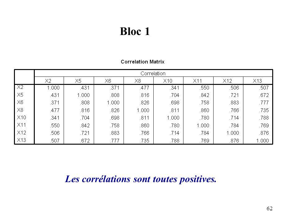 Bloc 1 Les corrélations sont toutes positives.