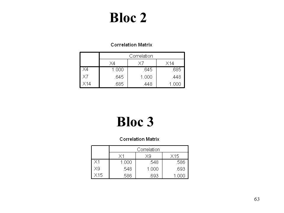 Bloc 2 Bloc 3