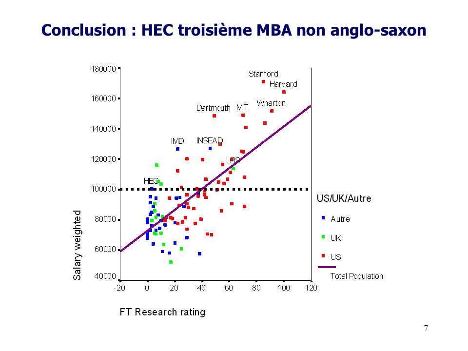 Conclusion : HEC troisième MBA non anglo-saxon