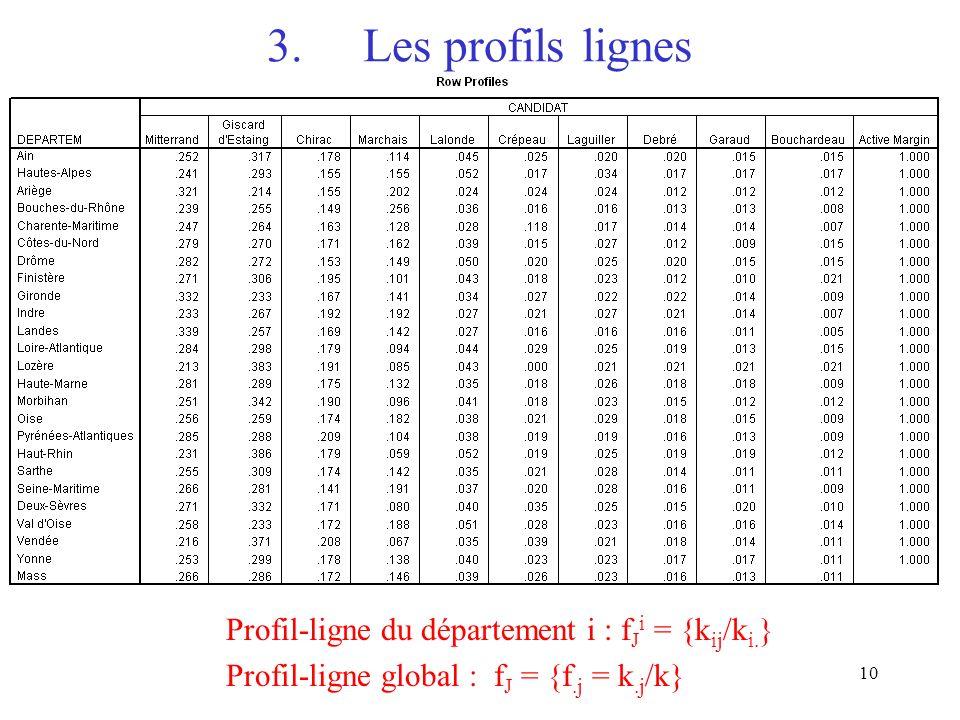 3. Les profils lignes Profil-ligne du département i : fJi = {kij/ki.}
