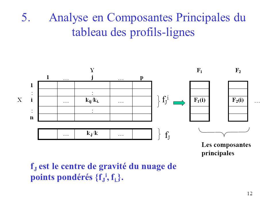 5. Analyse en Composantes Principales du tableau des profils-lignes