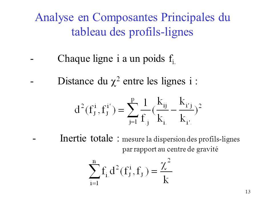 Analyse en Composantes Principales du tableau des profils-lignes