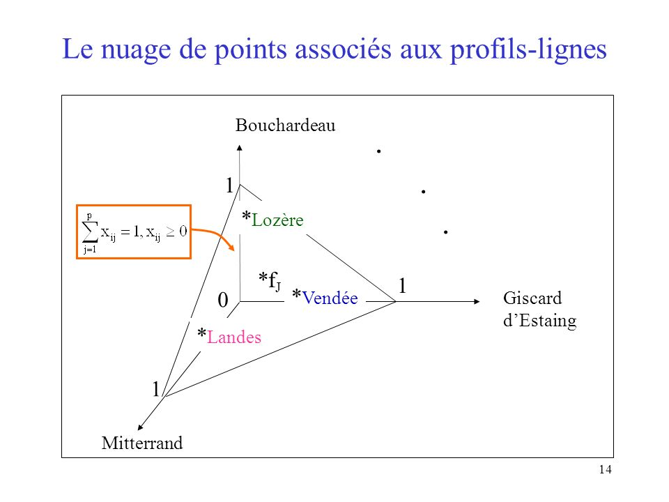 Le nuage de points associés aux profils-lignes