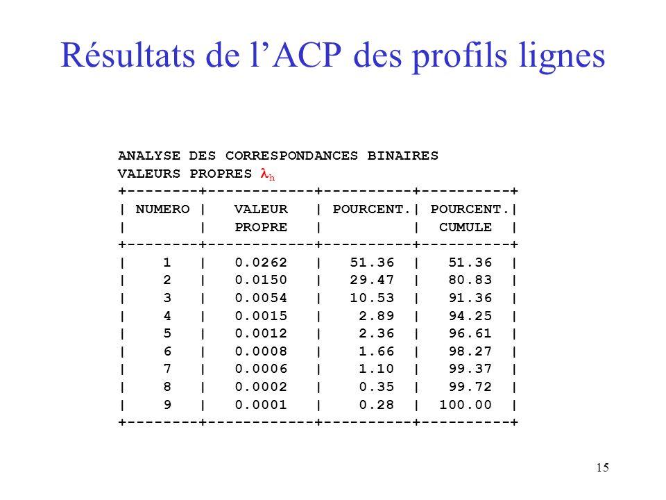 Résultats de l'ACP des profils lignes