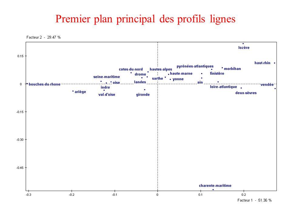 Premier plan principal des profils lignes