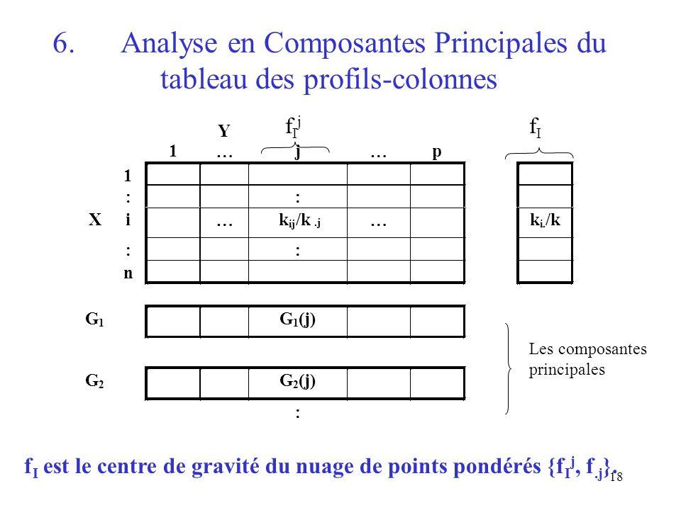 6. Analyse en Composantes Principales du tableau des profils-colonnes