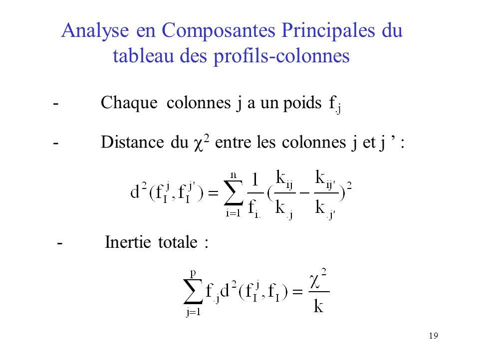 Analyse en Composantes Principales du tableau des profils-colonnes
