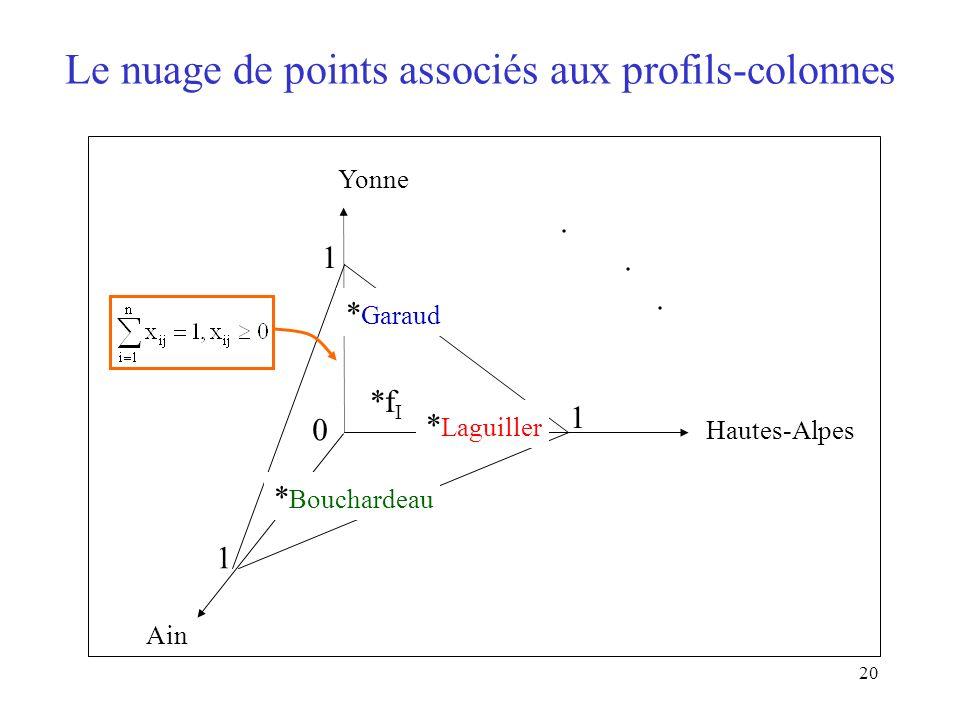 Le nuage de points associés aux profils-colonnes