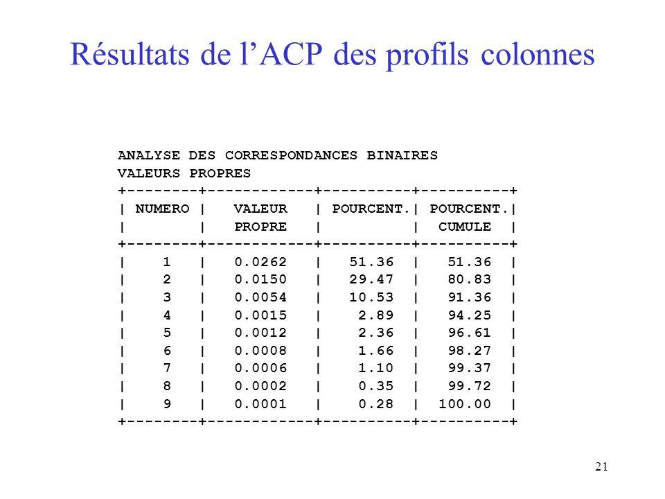Résultats de l'ACP des profils colonnes