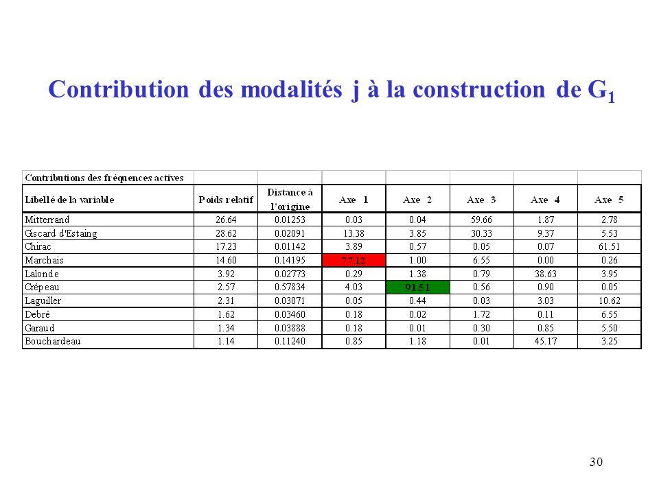 Contribution des modalités j à la construction de G1