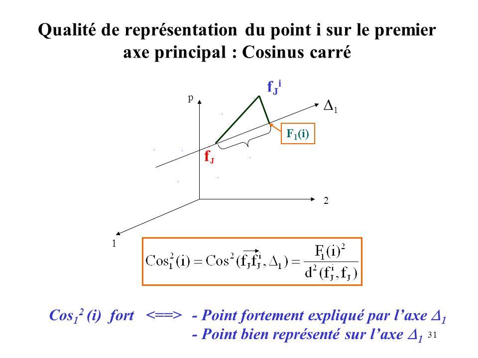 Qualité de représentation du point i sur le premier axe principal : Cosinus carré