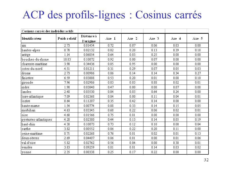 ACP des profils-lignes : Cosinus carrés