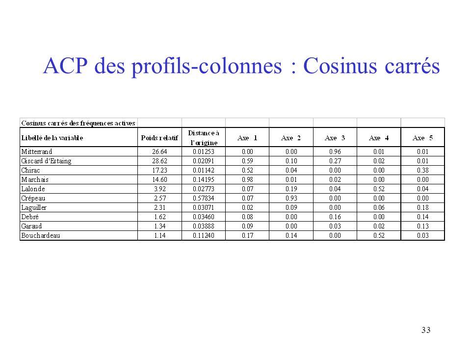 ACP des profils-colonnes : Cosinus carrés