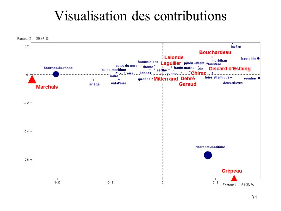Visualisation des contributions